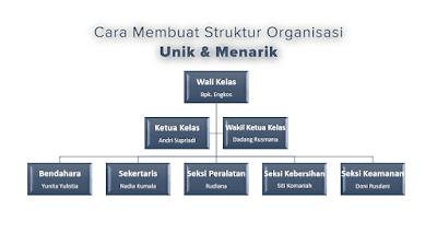 cara membuat struktur organisasi kelas yang menarik